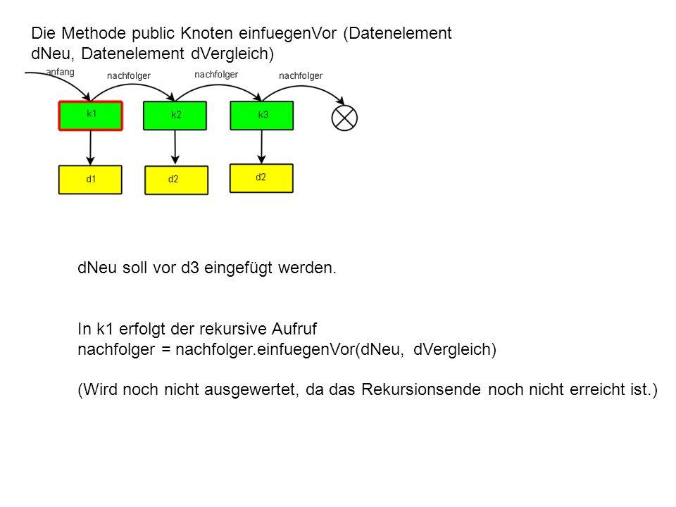 Die Methode public Knoten einfuegenVor (Datenelement dNeu, Datenelement dVergleich) dNeu soll vor d3 eingefügt werden. In k1 erfolgt der rekursive Auf