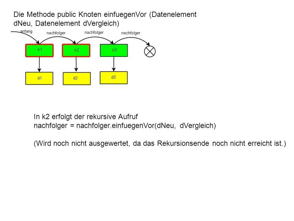 Die Methode public Knoten einfuegenVor (Datenelement dNeu, Datenelement dVergleich) In k2 erfolgt der rekursive Aufruf nachfolger = nachfolger.einfuegenVor(dNeu, dVergleich) (Wird noch nicht ausgewertet, da das Rekursionsende noch nicht erreicht ist.)