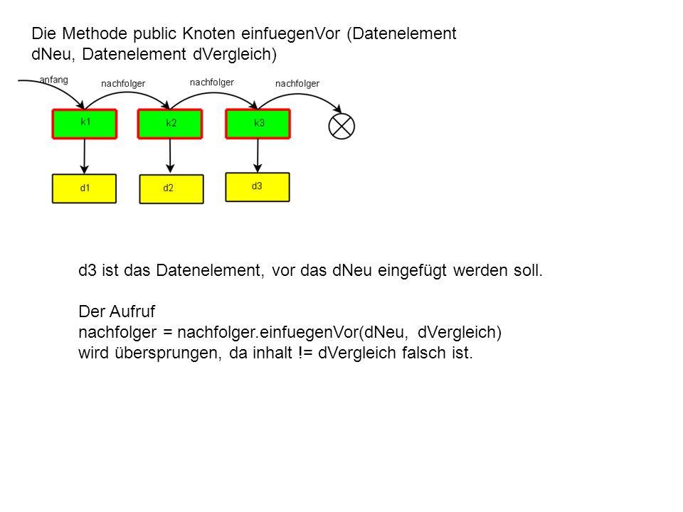 Die Methode public Knoten einfuegenVor (Datenelement dNeu, Datenelement dVergleich) d3 ist das Datenelement, vor das dNeu eingefügt werden soll. Der A