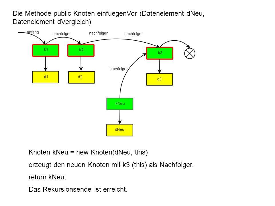 Die Methode public Knoten einfuegenVor (Datenelement dNeu, Datenelement dVergleich) In k3 Knoten kNeu = new Knoten(dNeu, this) erzeugt den neuen Knoten mit k3 (this) als Nachfolger.