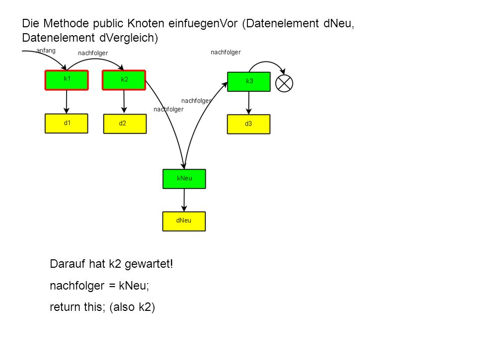 Die Methode public Knoten einfuegenVor (Datenelement dNeu, Datenelement dVergleich) In k3 Darauf hat k2 gewartet! nachfolger = kNeu; return this; (als