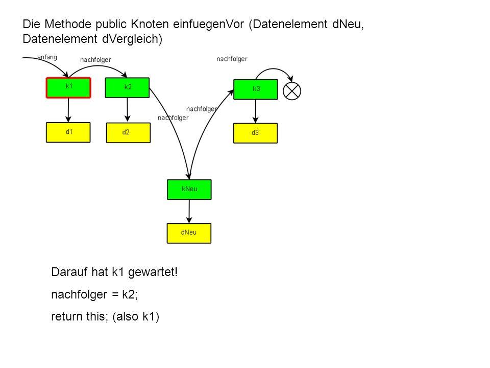 Die Methode public Knoten einfuegenVor (Datenelement dNeu, Datenelement dVergleich) Darauf hat k1 gewartet! nachfolger = k2; return this; (also k1)