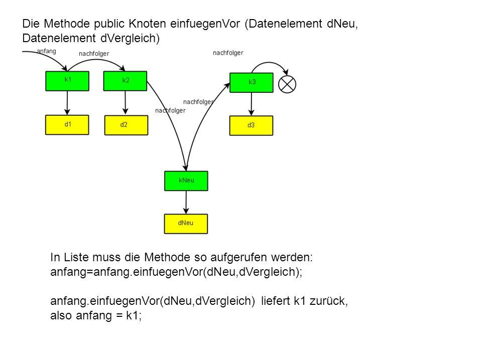 Die Methode public Knoten einfuegenVor (Datenelement dNeu, Datenelement dVergleich) In Liste muss die Methode so aufgerufen werden: anfang=anfang.einfuegenVor(dNeu,dVergleich); anfang.einfuegenVor(dNeu,dVergleich) liefert k1 zurück, also anfang = k1;