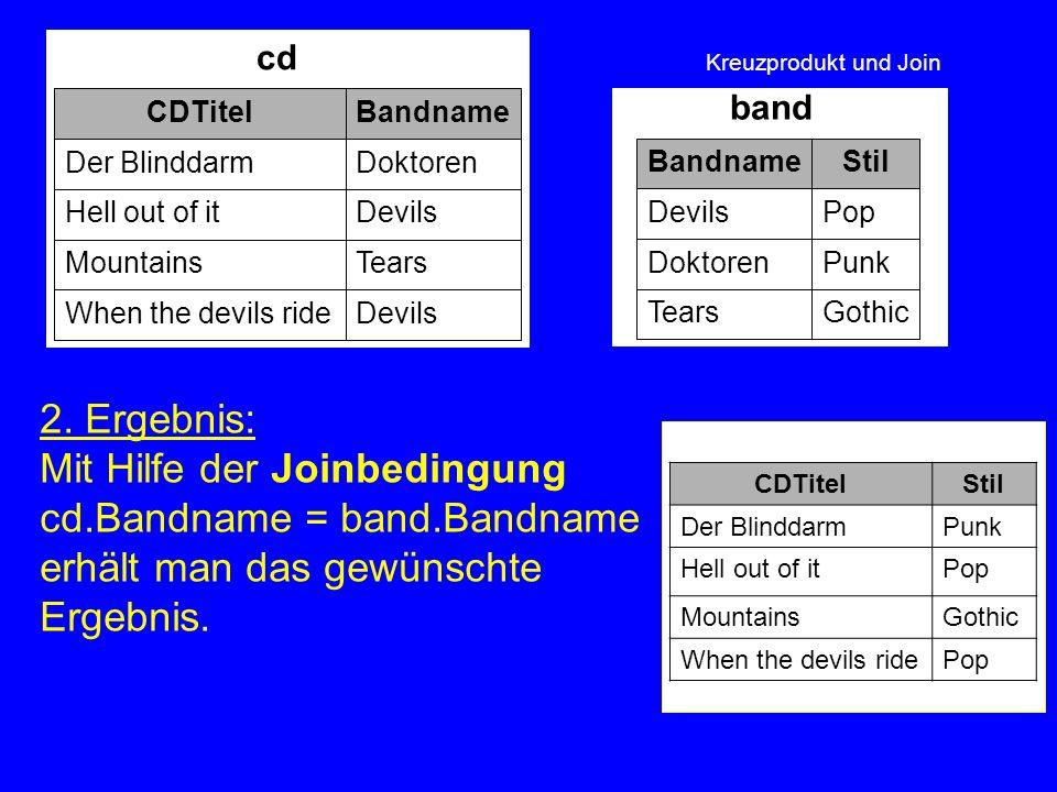 Kreuzprodukt und Join 2. Ergebnis: Mit Hilfe der Joinbedingung cd.Bandname = band.Bandname erhält man das gewünschte Ergebnis. band GothicTears PunkDo