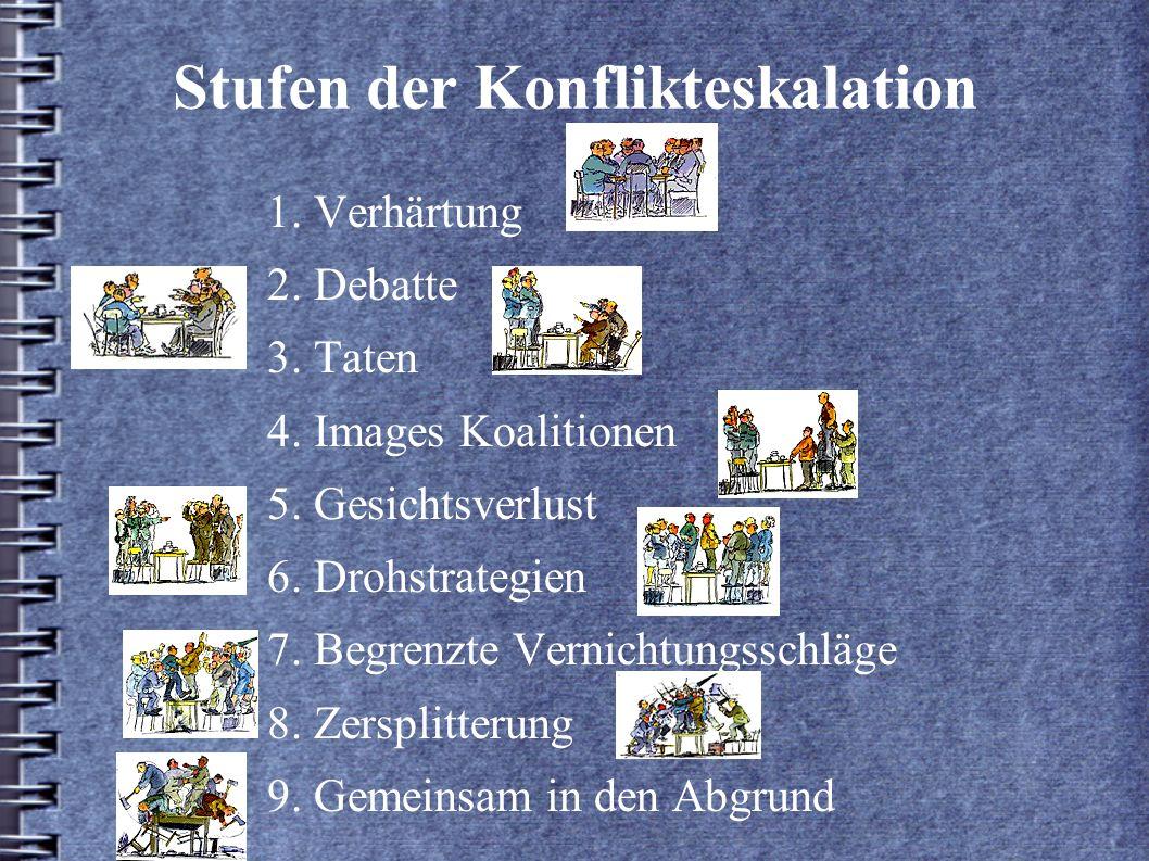 Stufen der Konflikteskalation 1. Verhärtung 2. Debatte 3. Taten 4. Images Koalitionen 5. Gesichtsverlust 6. Drohstrategien 7. Begrenzte Vernichtungssc