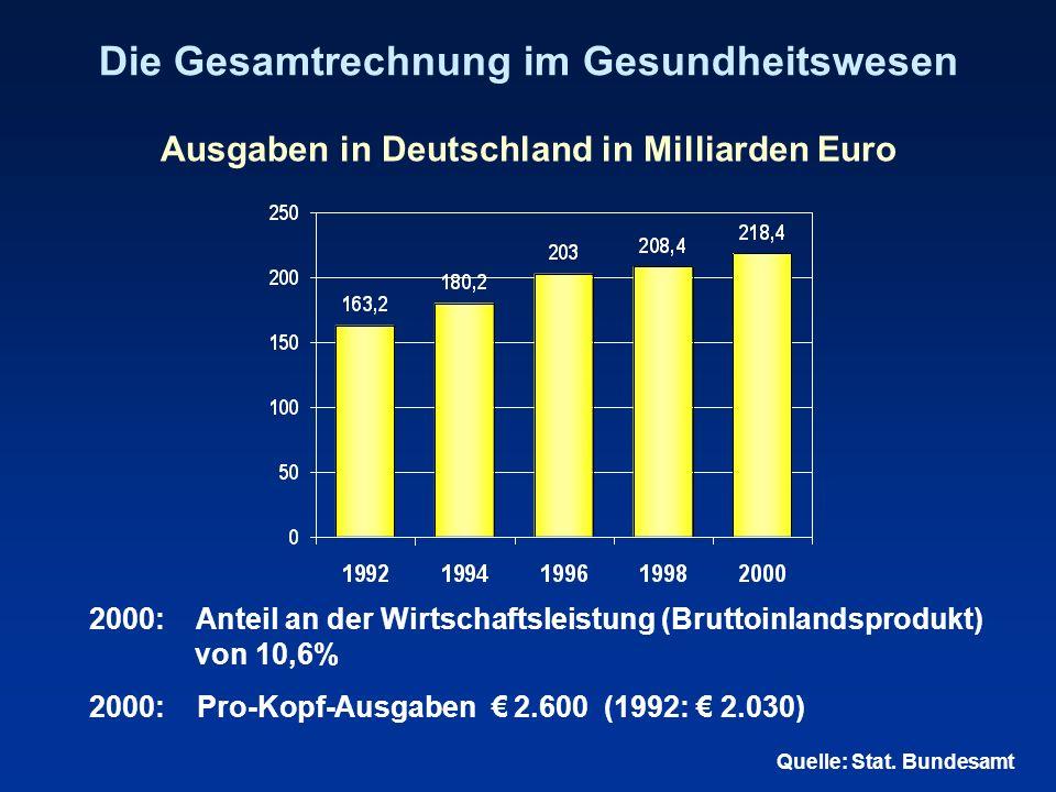 Die Gesamtrechnung im Gesundheitswesen Ausgaben in Deutschland in Milliarden Euro 2000: Anteil an der Wirtschaftsleistung (Bruttoinlandsprodukt) von 1