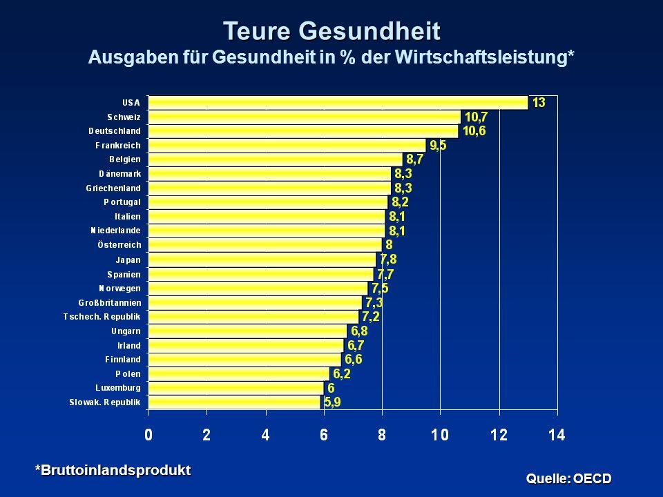 Teure Gesundheit Teure Gesundheit Ausgaben für Gesundheit in % der Wirtschaftsleistung* Quelle: OECD *Bruttoinlandsprodukt