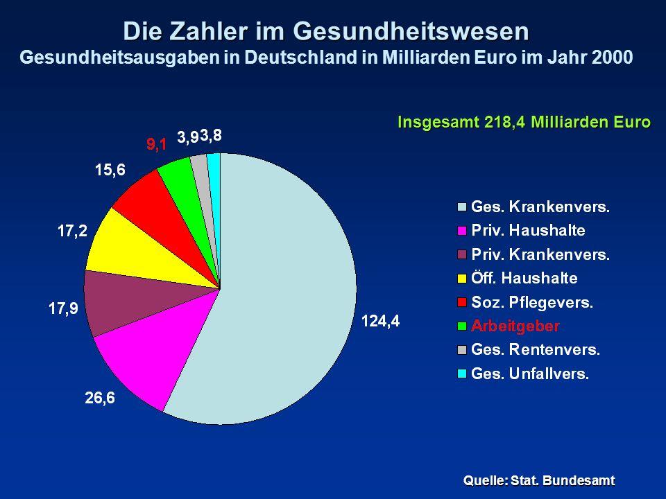 Die Zahler im Gesundheitswesen Die Zahler im Gesundheitswesen Gesundheitsausgaben in Deutschland in Milliarden Euro im Jahr 2000 Quelle: Stat. Bundesa