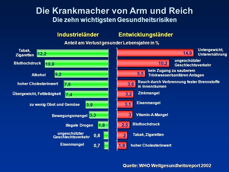 Die Krankmacher von Arm und Reich Die Krankmacher von Arm und Reich Die zehn wichtigsten Gesundheitsrisiken Quelle: WHO Weltgesundheitsreport 2002