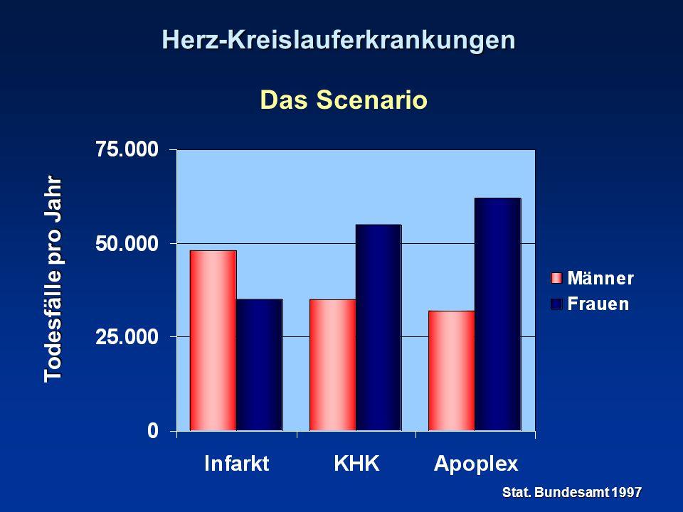 Herz-Kreislauferkrankungen Das Scenario Herzinfarkt288.000 Fälle pro Jahr Schlaganfall 200.000 Fälle pro Jahr davon ischämisch 170.000 Fälle pro Jahr davon carotisassoziiert 30.000 Fälle pro Jahr