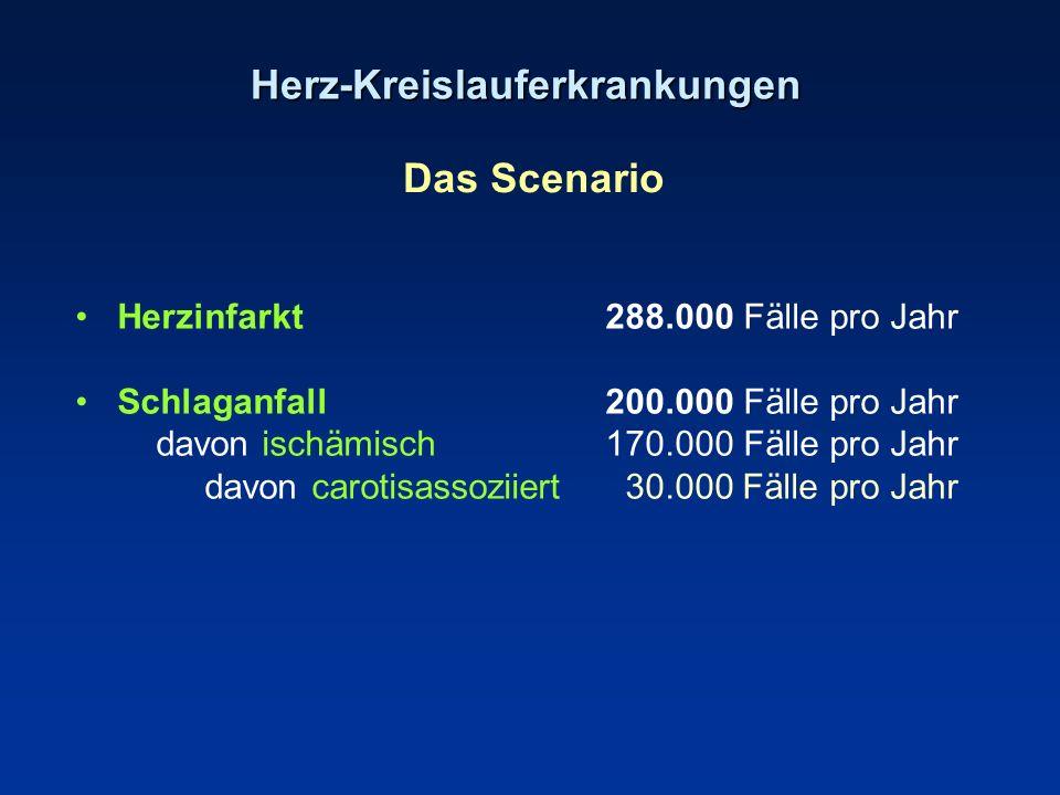 Herz-Kreislauferkrankungen Das Scenario Herzinfarkt288.000 Fälle pro Jahr Schlaganfall 200.000 Fälle pro Jahr davon ischämisch 170.000 Fälle pro Jahr