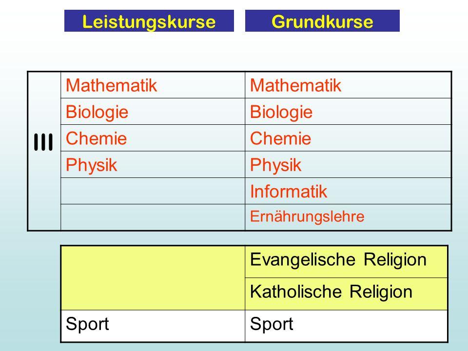 LeistungskurseGrundkurse III Mathematik Biologie Chemie Physik Informatik Ernährungslehre Evangelische Religion Katholische Religion Sport