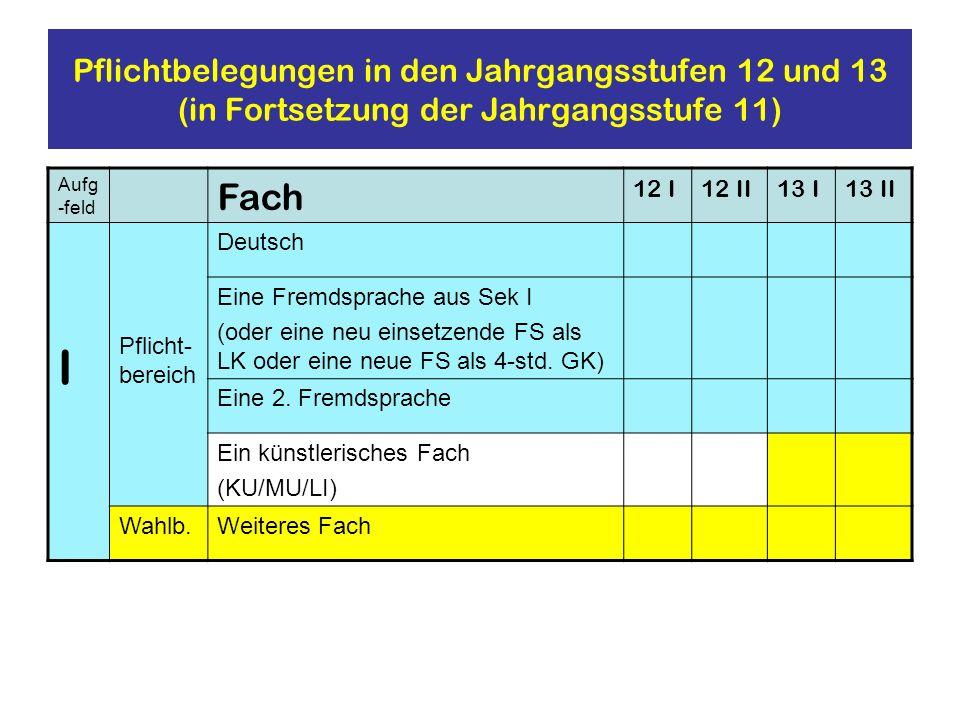 Pflichtbelegungen in den Jahrgangsstufen 12 und 13 (in Fortsetzung der Jahrgangsstufe 11) Aufg -feld Fach 12 I12 II13 I13 II I Pflicht- bereich Deutsc