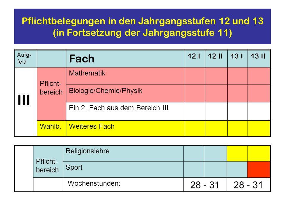 Pflichtbelegungen in den Jahrgangsstufen 12 und 13 (in Fortsetzung der Jahrgangsstufe 11) Aufg- feld Fach 12 I12 II13 I13 II III Pflicht- bereich Math