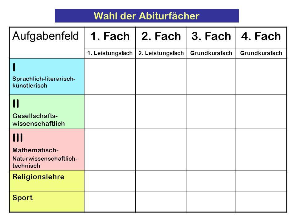Wahl der Abiturfächer Aufgabenfeld 1. Fach2. Fach3. Fach4. Fach 1. Leistungsfach2. LeistungsfachGrundkursfach I Sprachlich-literarisch- künstlerisch I