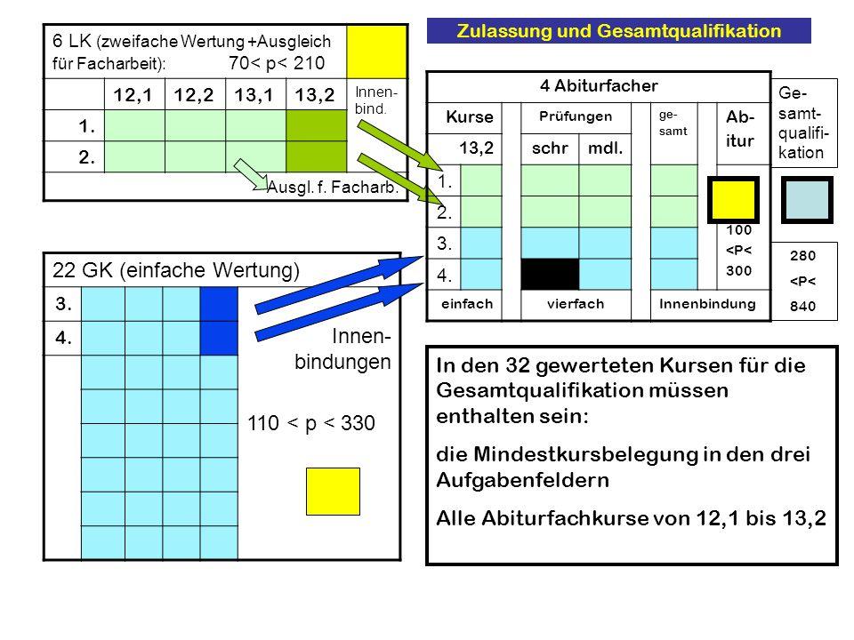 Zulassung und Gesamtqualifikation 6 LK (zweifache Wertung +Ausgleich für Facharbeit): 70< p< 210 12,112,213,113,2 Innen- bind. 1. 2. Ausgl. f. Facharb