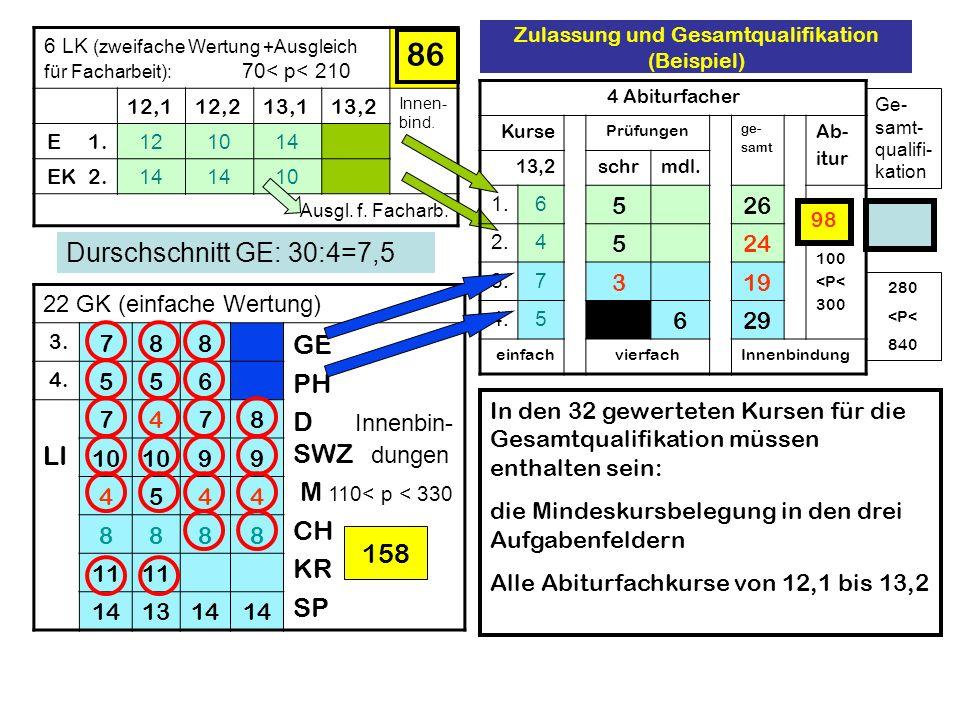 Zulassung und Gesamtqualifikation (Beispiel) 6 LK (zweifache Wertung +Ausgleich für Facharbeit): 70< p< 210 12,112,213,113,2 Innen- bind. E 1. 121014