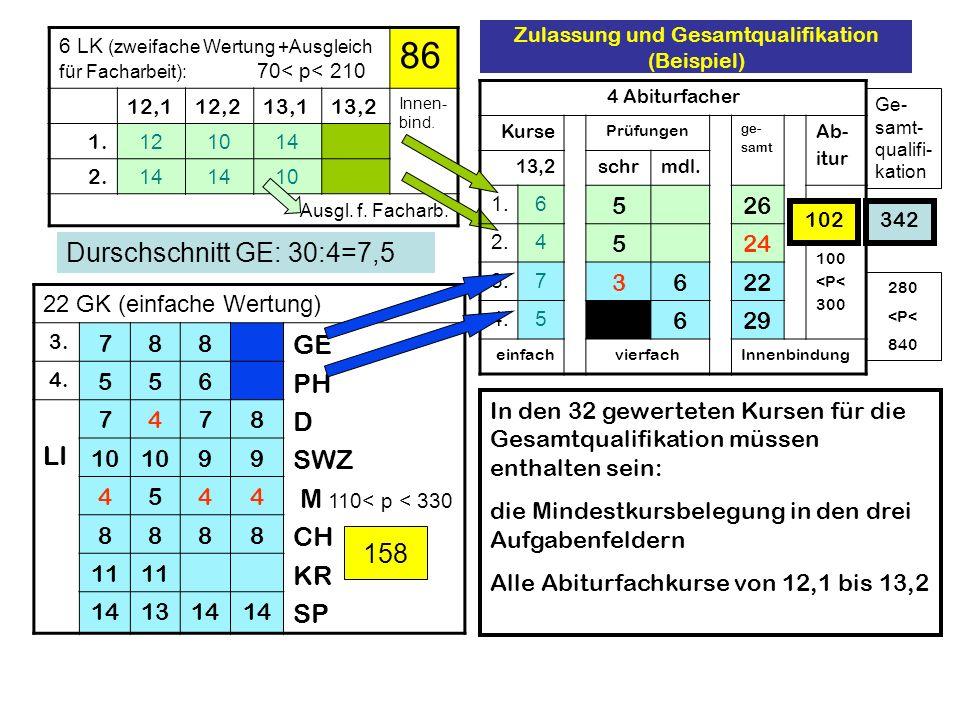 Zulassung und Gesamtqualifikation (Beispiel) 6 LK (zweifache Wertung +Ausgleich für Facharbeit): 70< p< 210 86 12,112,213,113,2 Innen- bind. 1. 121014