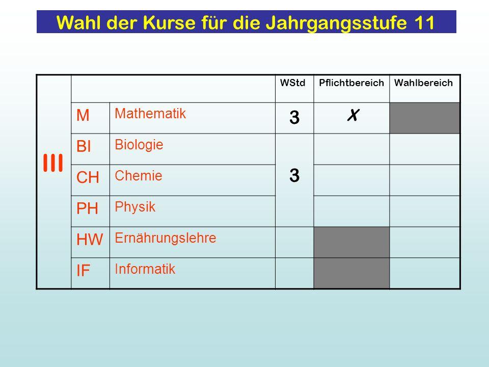 Wahl der Kurse für die Jahrgangsstufe 11 III WStdPflichtbereichWahlbereich M Mathematik 3 X BI Biologie 3 CH Chemie PH Physik HW Ernährungslehre IF In