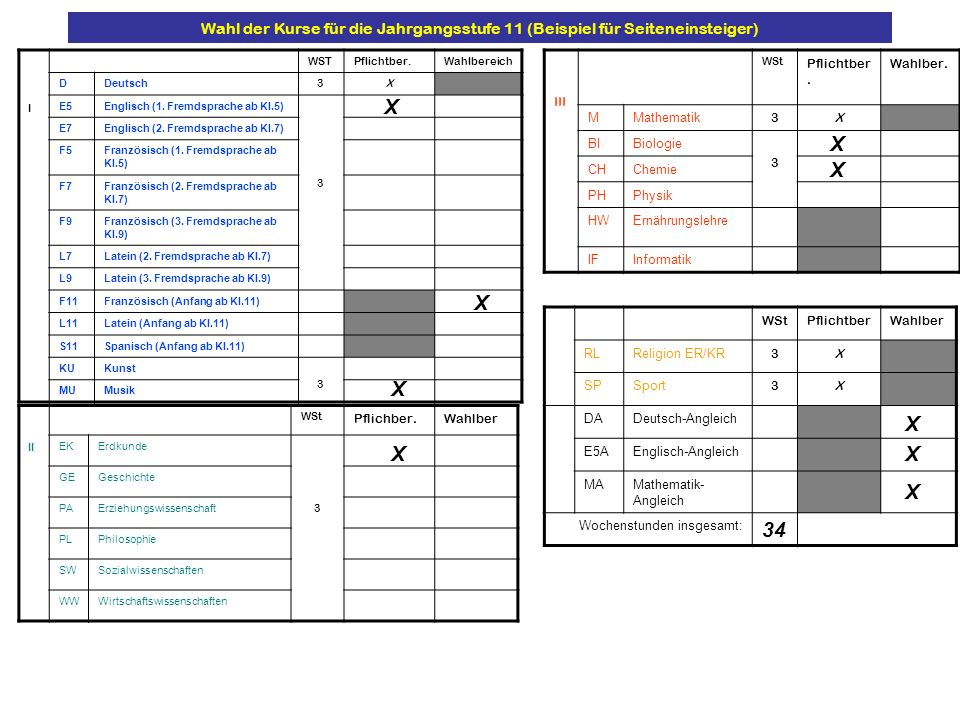 WStPflichtberWahlber RLReligion ER/KR 3X SPSport 3X DADeutsch-Angleich E5AEnglisch-Angleich MAMathematik- Angleich Wochenstunden insgesamt: III WSt Pf