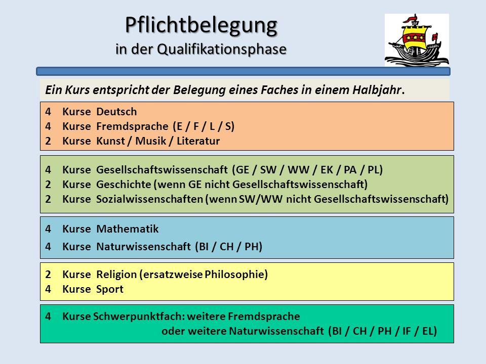 Pflichtbelegung in der Qualifikationsphase 4 Kurse Mathematik 4 Kurse Naturwissenschaft (BI / CH / PH) 4 Kurse Deutsch 4 Kurse Fremdsprache (E / F / L