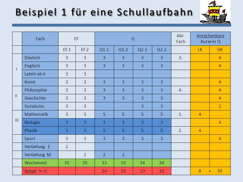 Beispiel 1 für eine Schullaufbahn FachEFQ Abi- Fach Anrechenbare Kurse in Q EF.1EF.2Q1.1Q1.2Q2.1Q2.2LKGK I Deutsch3333333.4 Englisch3333334 Latein ab