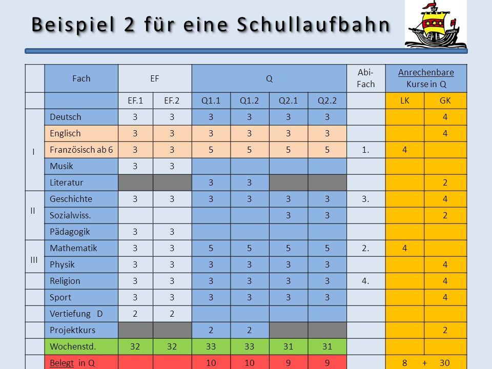 Beispiel 2 für eine Schullaufbahn FachEFQ Abi- Fach Anrechenbare Kurse in Q EF.1EF.2Q1.1Q1.2Q2.1Q2.2LKGK I Deutsch3333334 Englisch3333334 Französisch