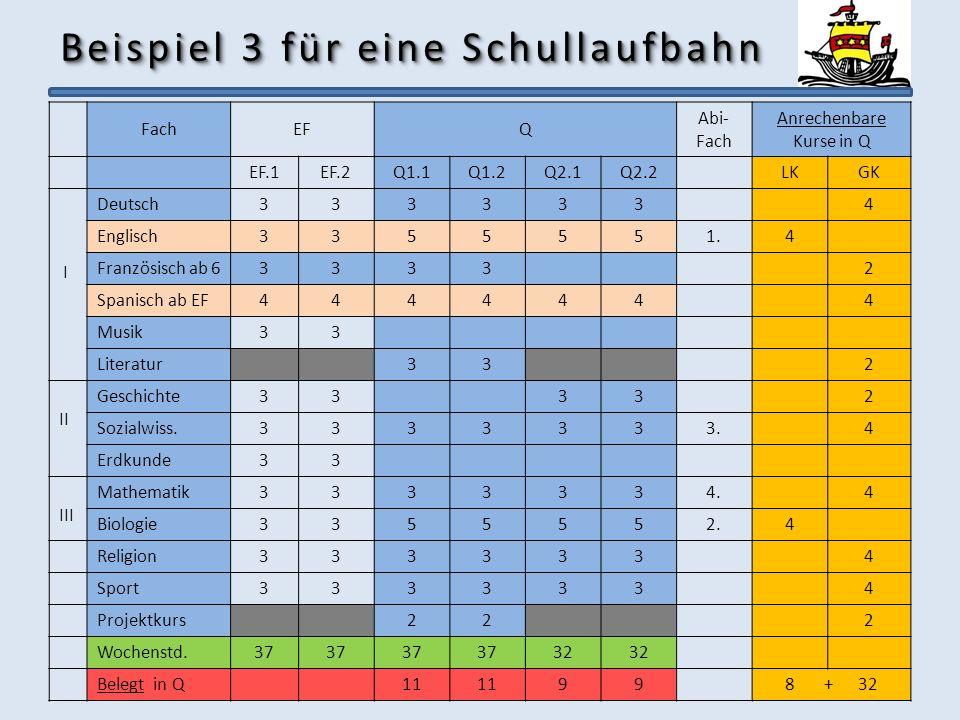 Beispiel 3 für eine Schullaufbahn FachEFQ Abi- Fach Anrechenbare Kurse in Q EF.1EF.2Q1.1Q1.2Q2.1Q2.2LKGK I Deutsch3333334 Englisch3355551.4 Französisc