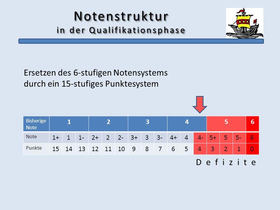 Notenstruktur in der Qualifikationsphase Ersetzen des 6-stufigen Notensystems durch ein 15-stufiges Punktesystem D e f i z i t e Bisherige Note 123456