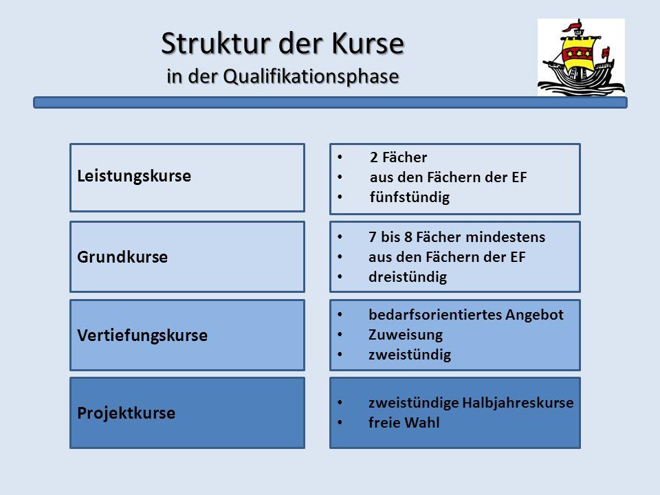 VertiefungskurseVertiefungskurse wie in der EF zweistündig belegbar nur auf Empfehlung der Fachlehrkraft nicht anrechenbar für die Gesamtqualifikation