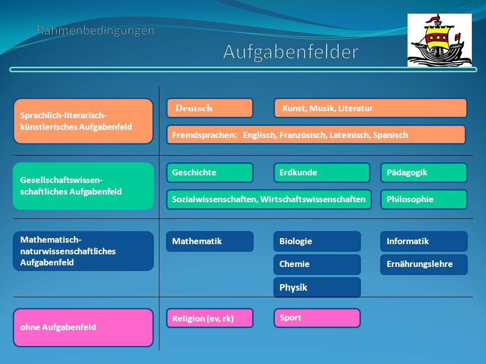 Sprachlich-literarisch- künstlerisches Aufgabenfeld Gesellschaftswissen- schaftliches Aufgabenfeld Mathematisch- naturwissenschaftliches Aufgabenfeld