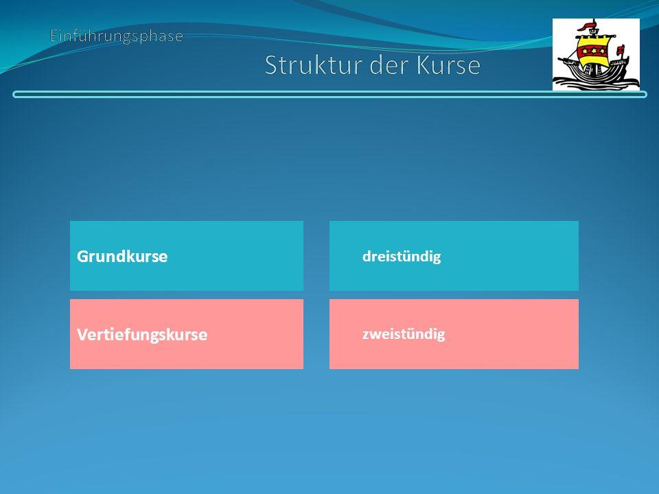 in Deutsch, Mathematik, Fremdsprachen zur Angleichung von Leistungsdefiziten keine Klausuren keine Benotung Anrechnung auf die Belegungsverpflichtung bedarfsorientiertes Angebot der Schule Teilnahme nach Zuweisung