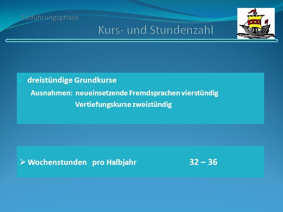 dreistündige Grundkurse Ausnahmen: neueinsetzende Fremdsprachen vierstündig Vertiefungskurse zweistündig Wochenstunden pro Halbjahr 32 – 36