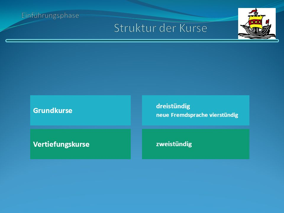 Grundkurse Vertiefungskurse dreistündig neue Fremdsprache vierstündig zweistündig
