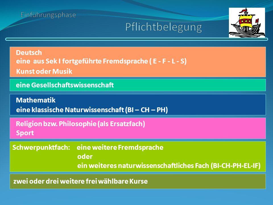 zwei oder drei weitere frei wählbare Kurse Deutsch eine Gesellschaftswissenschaft Mathematik Religion bzw. Philosophie (als Ersatzfach) Schwerpunktfac