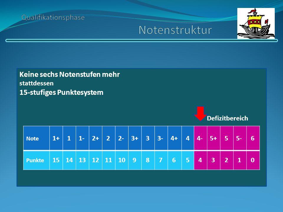 Keine sechs Notenstufen mehr stattdessen 15-stufiges Punktesystem Defizitbereich Note 1+ 11-2+ 22-3+ 33-4+ 44-5+ 55- 6 Punkte 151413121110 9 8 7 6 5 4