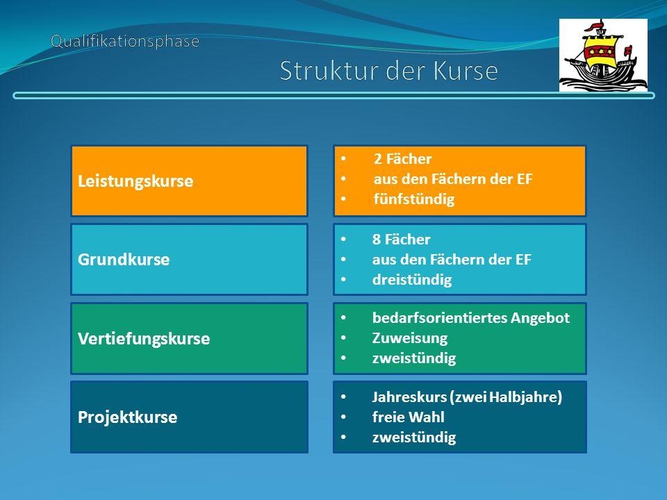 Grundkurse Leistungskurse Vertiefungskurse 2 Fächer aus den Fächern der EF fünfstündig 8 Fächer aus den Fächern der EF dreistündig bedarfsorientiertes