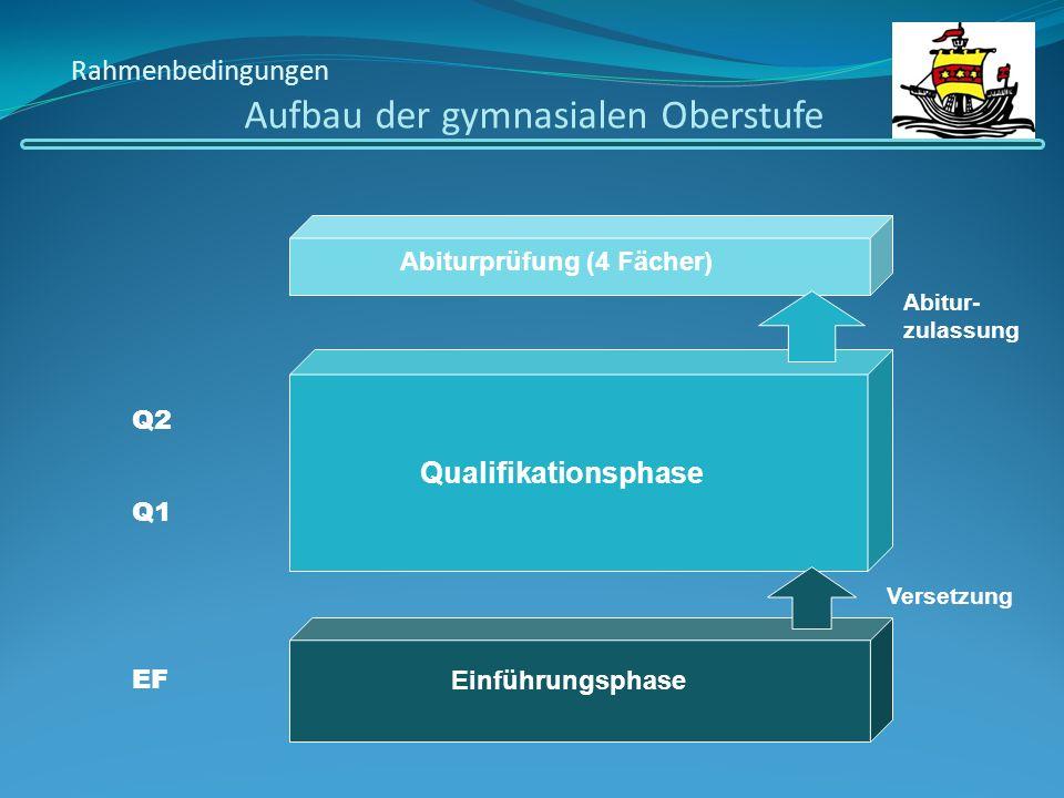 Ende von Q2 Allgemeine Hochschulreife (Abitur) Ende von Q1 Fachhochschulreife (schulischer Teil) Ende der EF Mittlerer Schulabschluss (Fachoberschulreife)