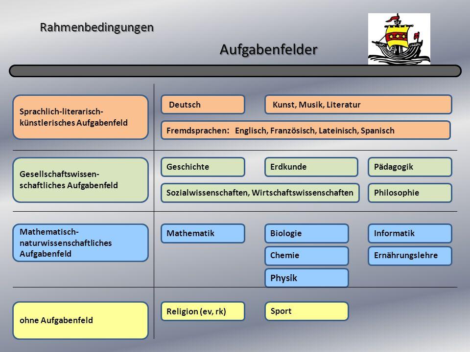 Rahmenbedingungen Aufgabenfelder Sprachlich-literarisch- künstlerisches Aufgabenfeld Gesellschaftswissen- schaftliches Aufgabenfeld Mathematisch- natu
