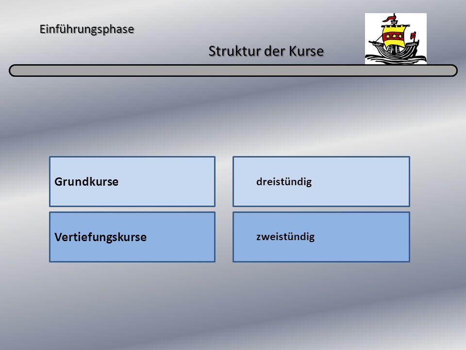 Einführungsphase Struktur der Kurse Grundkurse Vertiefungskurse dreistündig zweistündig