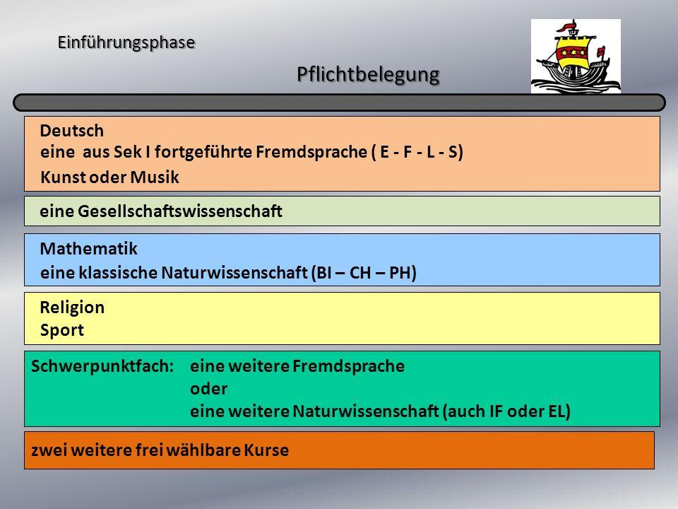 Einführungsphase Pflichtbelegung zwei weitere frei wählbare Kurse Deutsch eine Gesellschaftswissenschaft Mathematik Religion Schwerpunktfach: eine aus