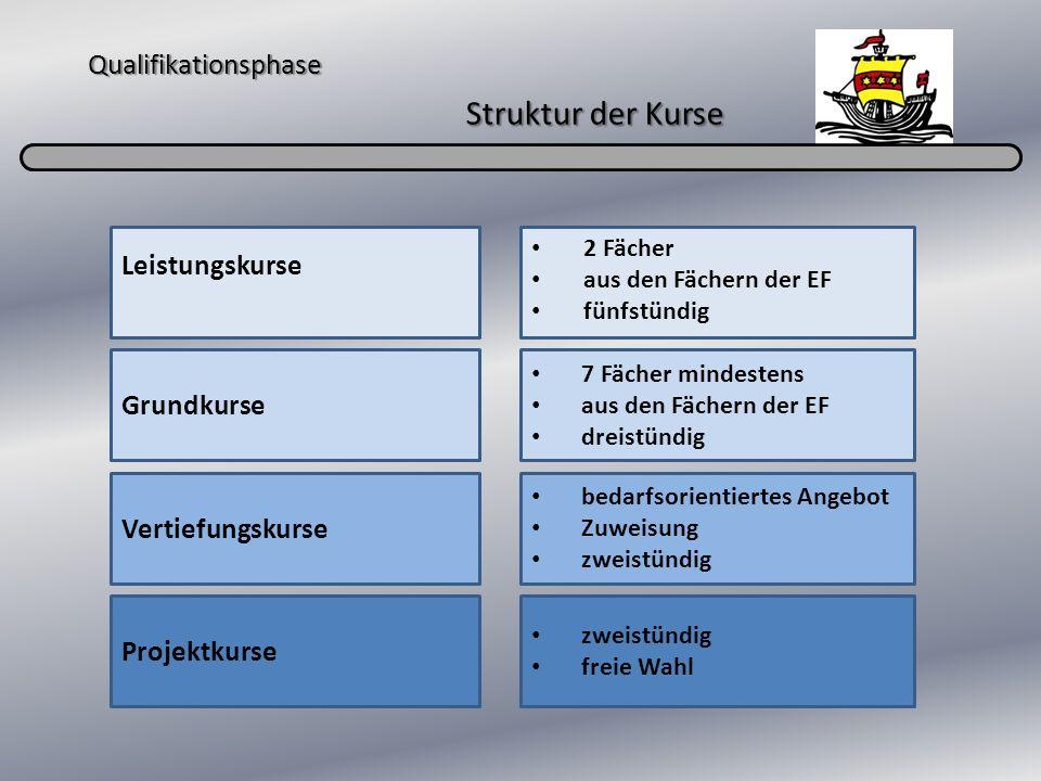 Qualifikationsphase Struktur der Kurse Grundkurse Leistungskurse Vertiefungskurse 2 Fächer aus den Fächern der EF fünfstündig 7 Fächer mindestens aus