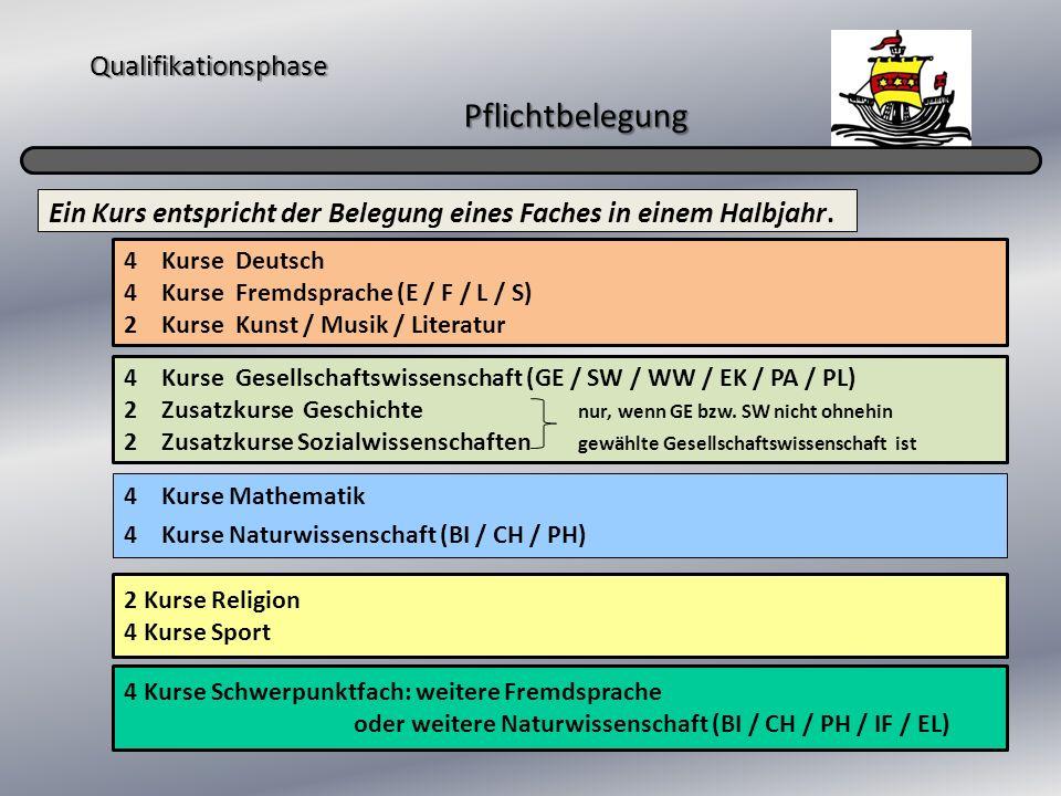 Qualifikationsphase Pflichtbelegung 4 Kurse Mathematik 4 Kurse Naturwissenschaft (BI / CH / PH) Ein Kurs entspricht der Belegung eines Faches in einem