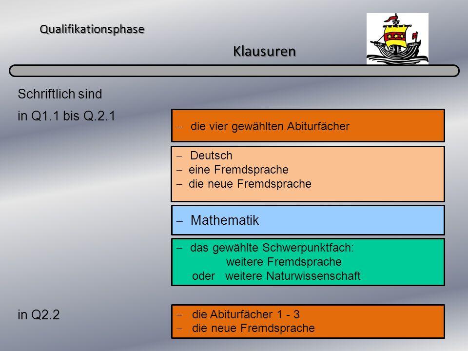 Qualifikationsphase Klausuren Schriftlich sind in Q1.1 bis Q.2.1 in Q2.2 Deutsch eine Fremdsprache die neue Fremdsprache Mathematik das gewählte Schwe
