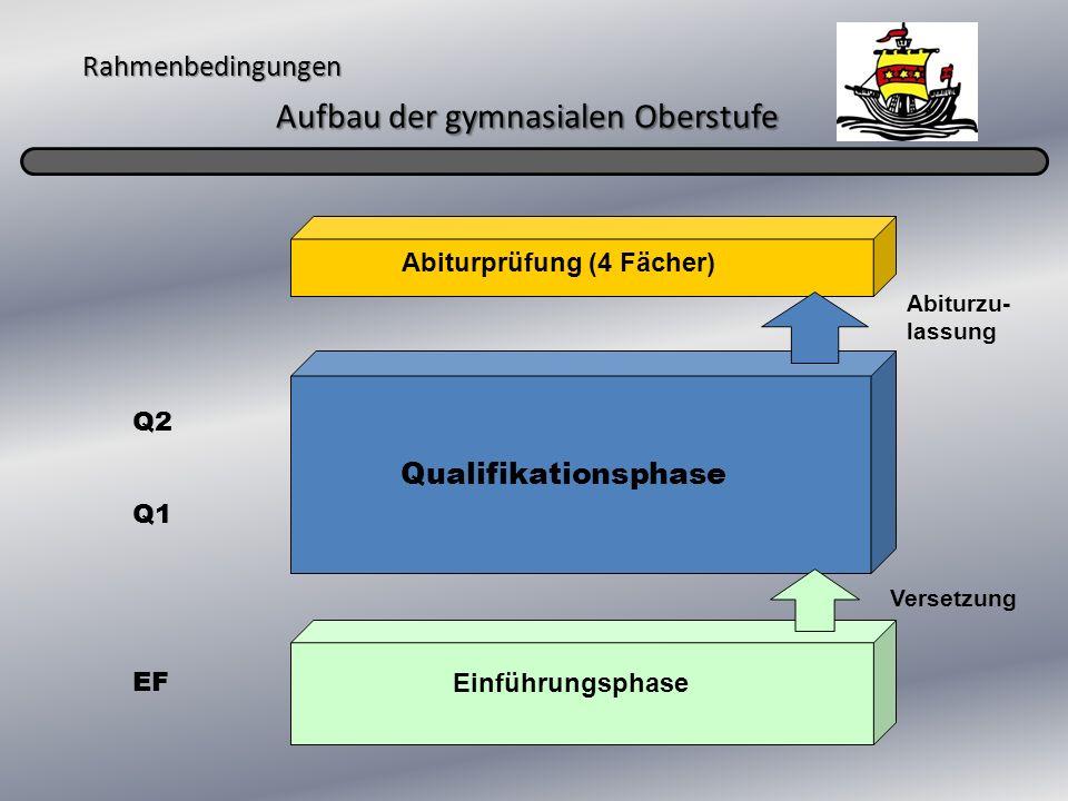 Abiturprüfung (4 Fächer) Q1 Q2 Qualifikationsphase Abiturzu- lassung EF Einführungsphase Versetzung Rahmenbedingungen Aufbau der gymnasialen Oberstufe