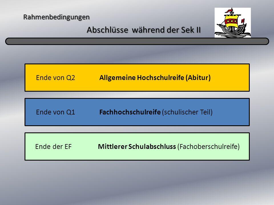 Rahmenbedingungen Abschlüsse während der Sek II Ende von Q2 Allgemeine Hochschulreife (Abitur) Ende von Q1 Fachhochschulreife (schulischer Teil) Ende