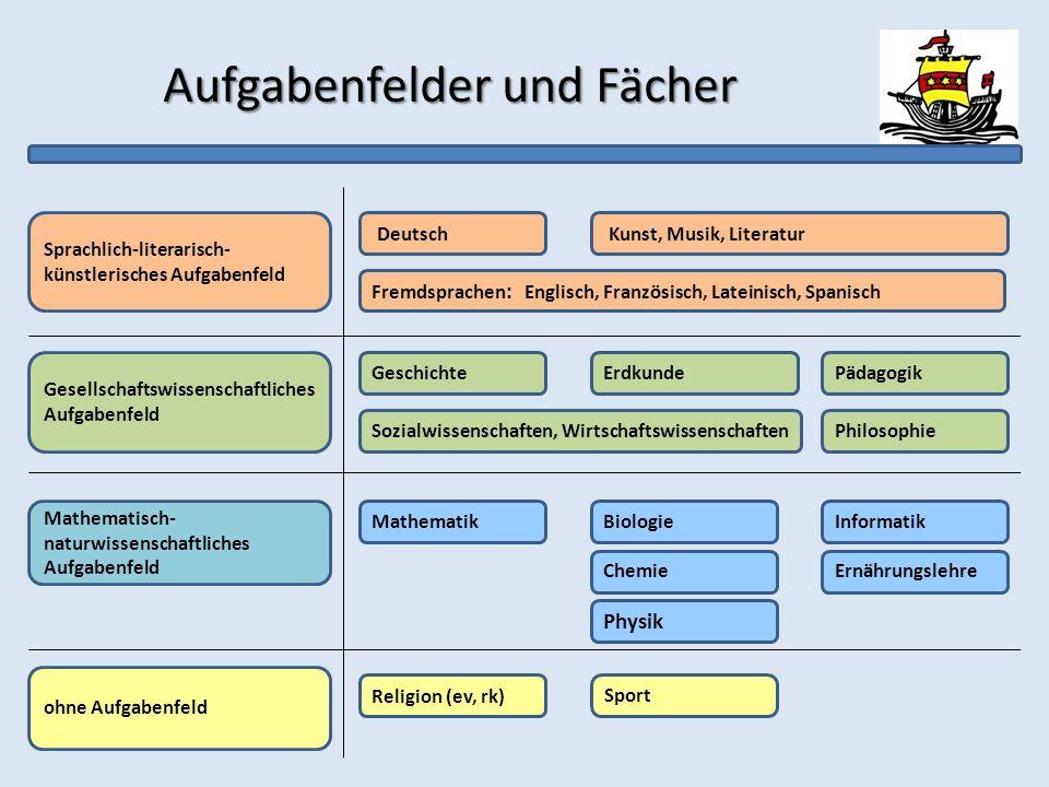 Aufgabenfelder und Fächer Sprachlich-literarisch- künstlerisches Aufgabenfeld Gesellschaftswissenschaftliches Aufgabenfeld Mathematisch- naturwissensc