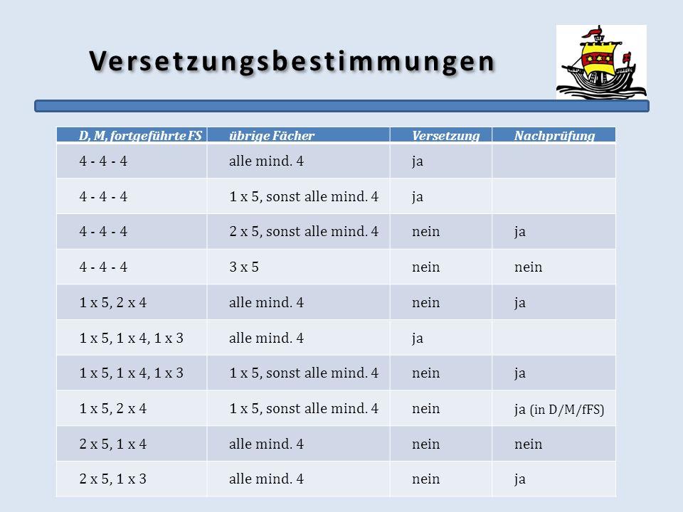 Versetzungsbestimmungen D, M, fortgeführte FSübrige FächerVersetzungNachprüfung 4 - 4 - 4alle mind. 4ja 4 - 4 - 41 x 5, sonst alle mind. 4ja 4 - 4 - 4
