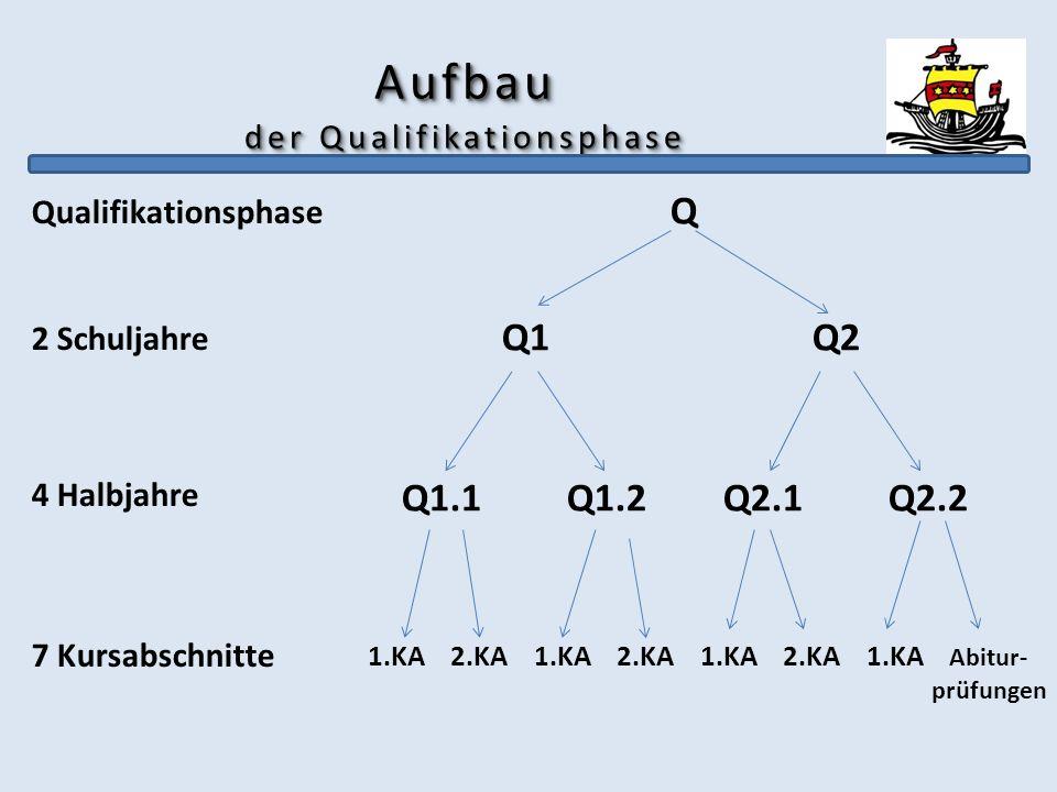 Aufbau der Qualifikationsphase Qualifikationsphase 2 Schuljahre 4 Halbjahre 7 Kursabschnitte Q Q1 Q2 Q1.1 Q1.2 Q2.1 Q2.2 1.KA 2.KA 1.KA 2.KA 1.KA 2.KA