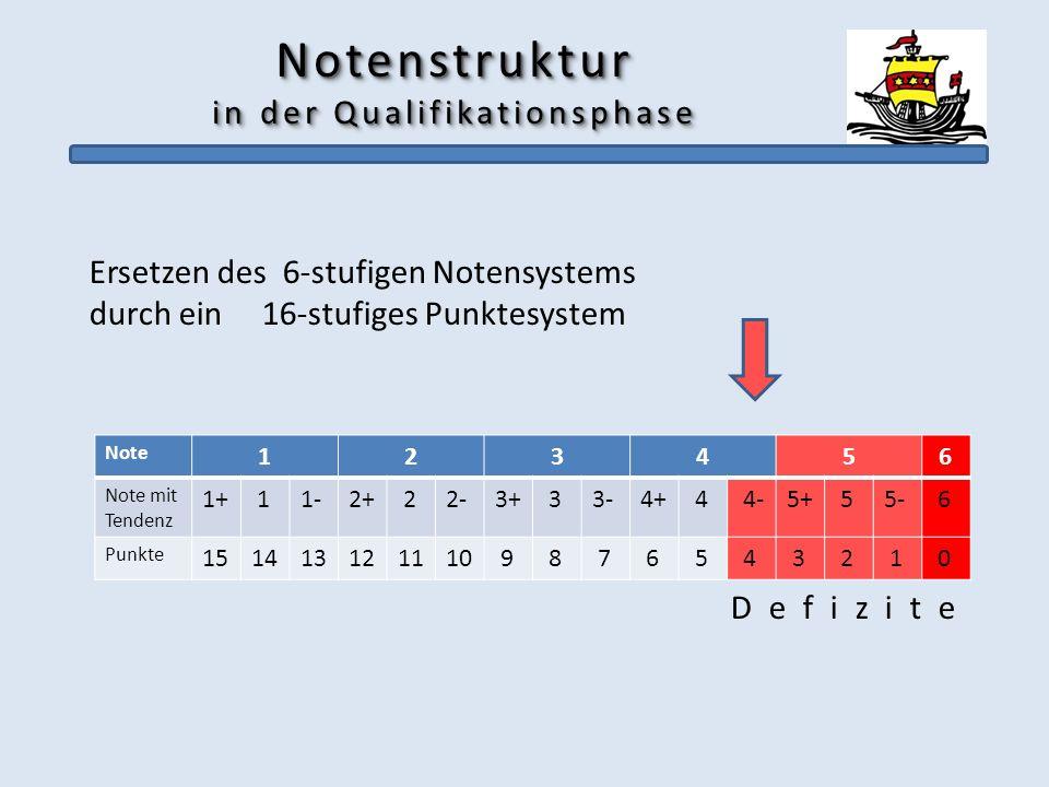 Notenstruktur in der Qualifikationsphase Ersetzen des 6-stufigen Notensystems durch ein 16-stufiges Punktesystem D e f i z i t e Note 123456 Note mit